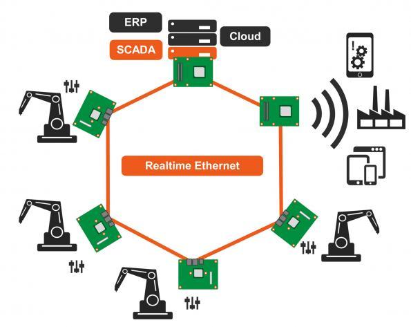 Plate-forme embarquée pour des communications Gigabit Ethernet temps réel