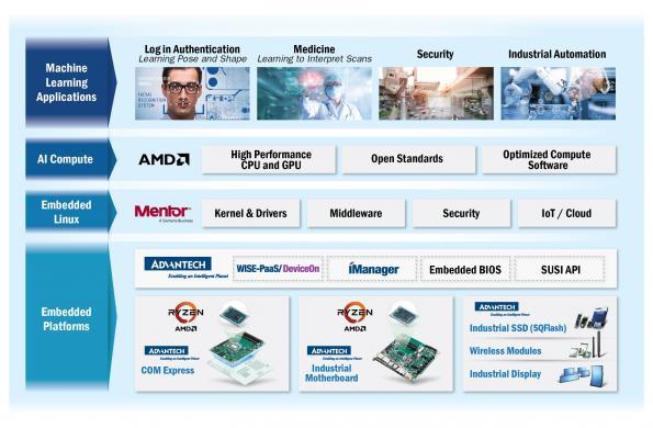Accélération de l'IA dans les systèmes embarqués