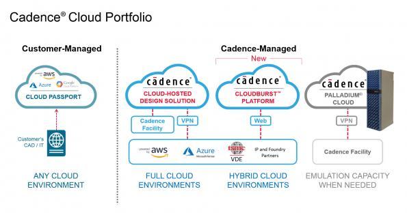 Cadence étend sa suprématie sur le cloud avec CloudBurst