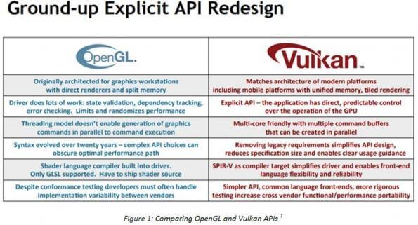 Librairie sur API Vulkan pour les IHM embarquées critiques et sécuritaires