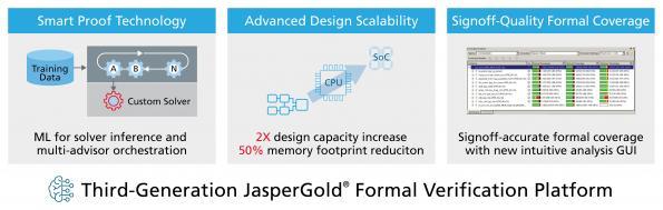 Cadence annonce la disponibilité de sa plateforme de vérification formelle intelligente JasperGold