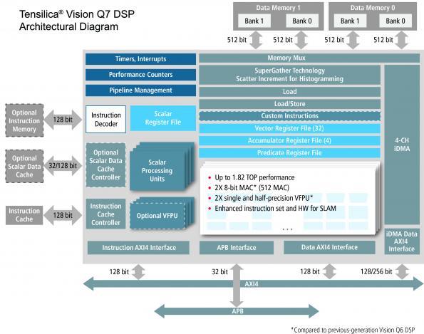 Le nouveau DSP de Cadence multiplie par deux les performances des applications de vision et d'IA