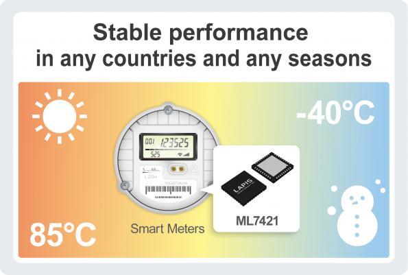 Composant de communication sans fil multibande optimisé pour les compteurs intelligents dans le monde entier