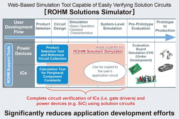 Simulation web gratuite pour vérifier simultanément les appareils d'alimentation et les circuits intégrés