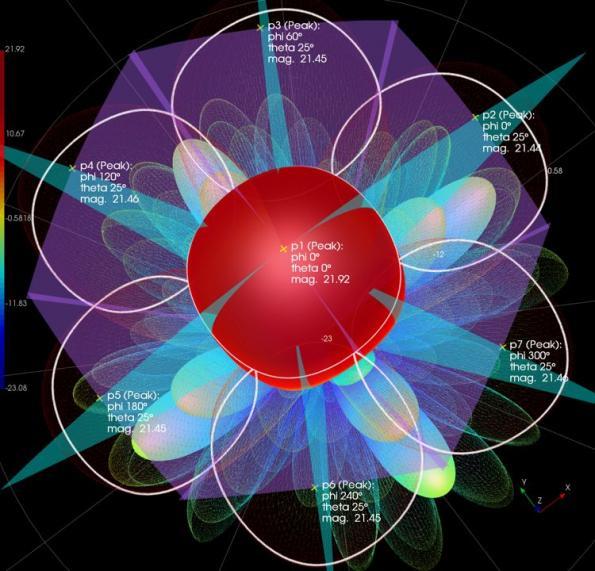 Keysight Technologies accélère les flux de travail de conception, de simulation et de vérification 5G