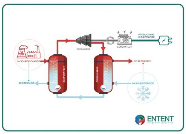 ENTENT valorise les déchets thermiques basses températures