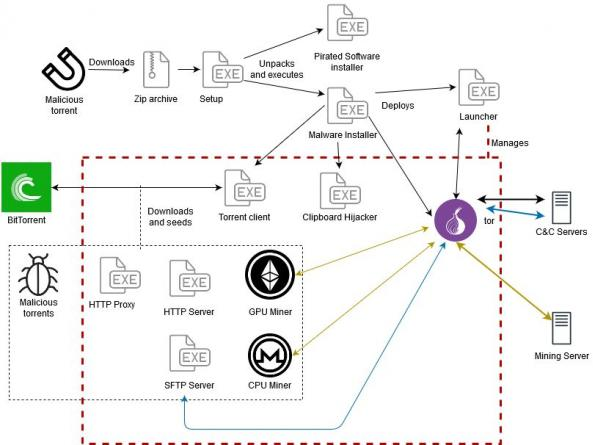 ESET Research découvre KryptoCibule : un voleur de cryptomonnaies multitâche