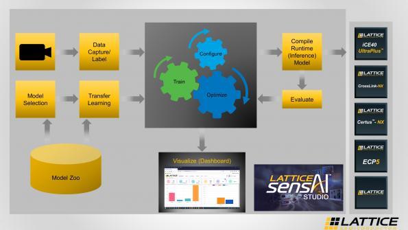 La pile de solutions Lattice sensAI simplifie le déploiement de modèles AI/ML sur les dispositifs Edge intelligents