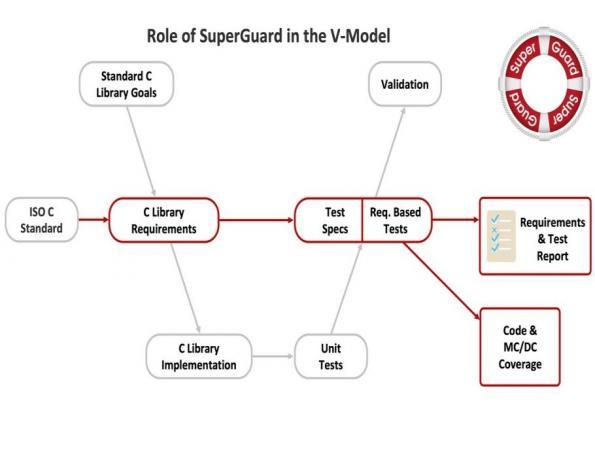 Solid Sands lance sa suite de qualification de sûreté de bibliothèque C