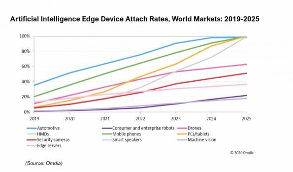 Edge AI attach rates: Omdia