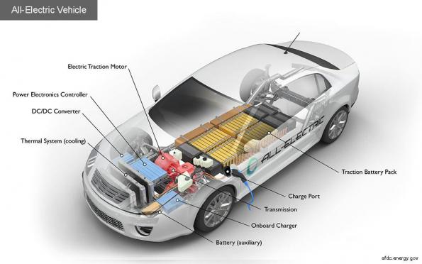 Galvanic isolation in electric vehicles