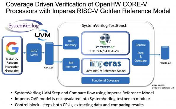 Imperas Software has announced that OpenHW Group has established the CORE-V processor verification test bench using the Imperas RISC-V reference model.