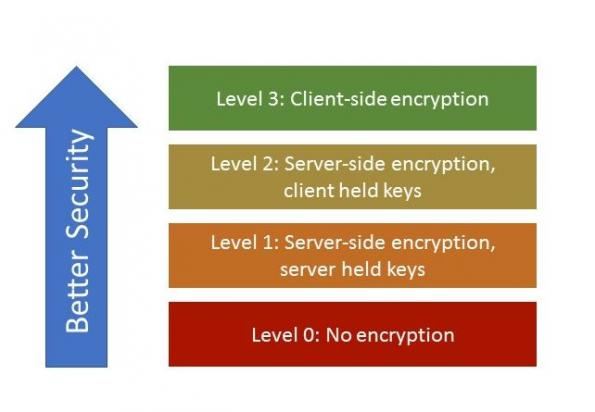 Client-side vs server-side encryption – who holds the key?