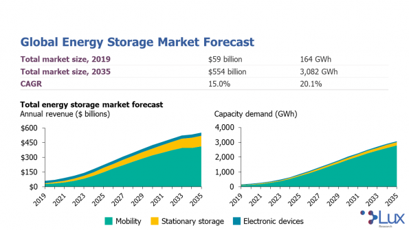 Battery recycling, electric aviation, flow batteries, thin-film batteries, and solid-state battery improvements are set to drive the energy storage market to over $546bn by 2035.