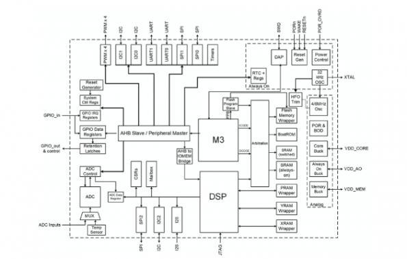 Eta ships AI processor for sensor applications