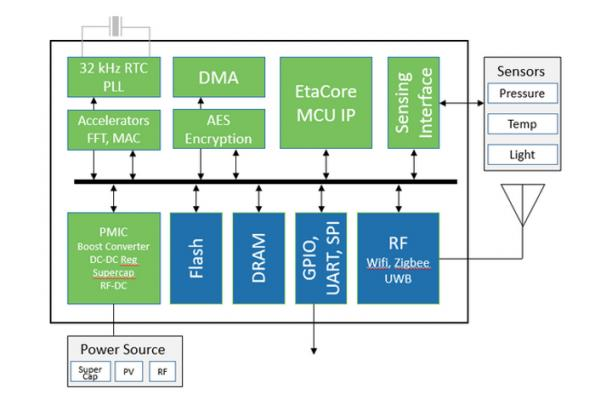 Startup claims lowest power microcontroller with 0.25V operation