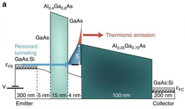 Quantum wells could keep electronics cool