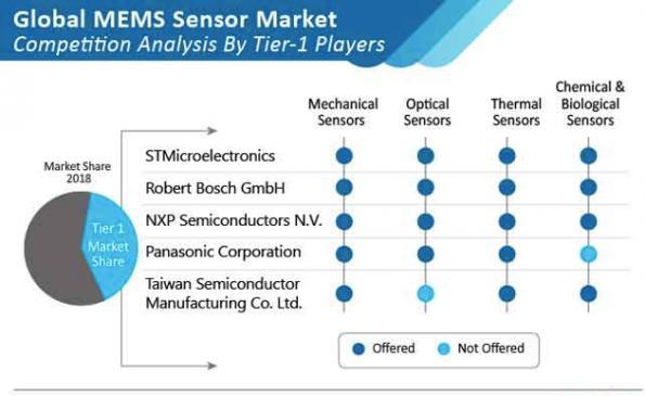 MEMS sensor market on 10% growth in 2020, says MR