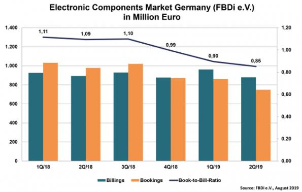 Brexit impacts German electronic component distribution