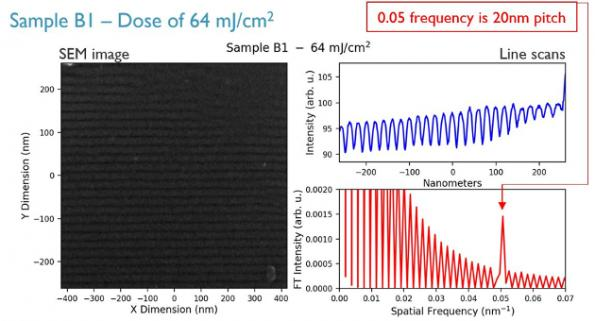 IMEC demonstrates high-NA EUV interference lithography