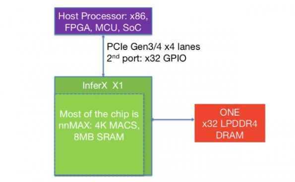 Flex Logix now licensing neural network acceleration core
