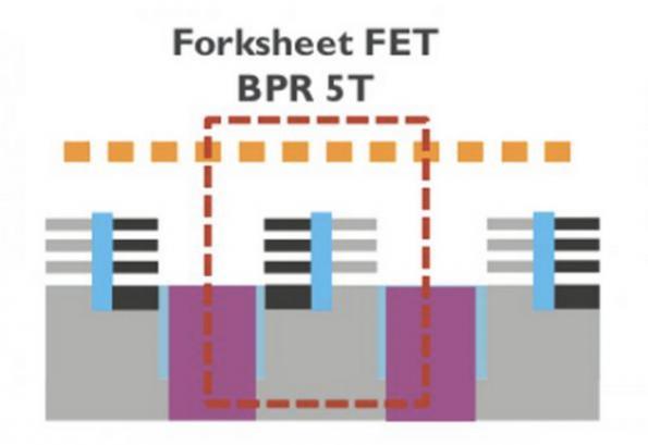 Forksheet transistor enables 2nm chip node