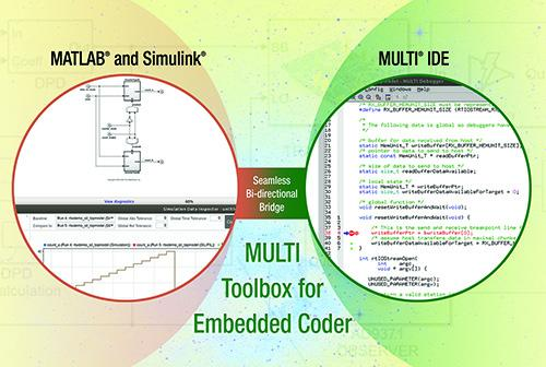 Green Hills teams with MathWorks for embedded code toolbox