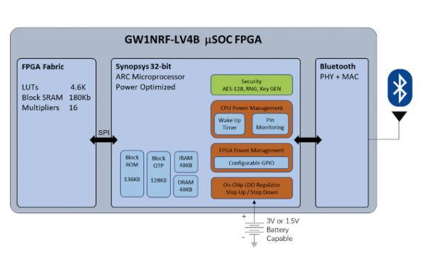 FPGA-SoC comes with Bluetooth radio