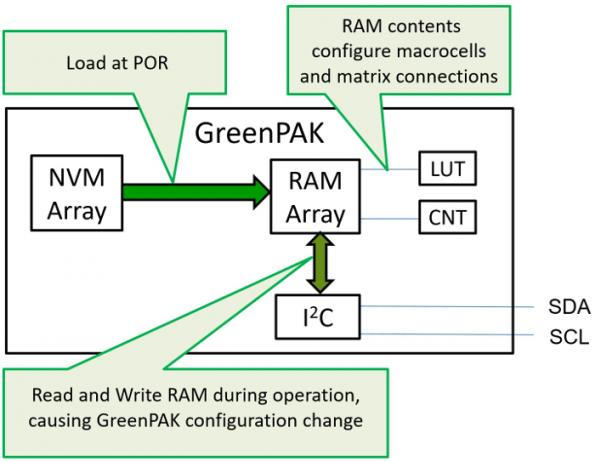 Configurable mixed-signal ICs and asynchronous state machines can optimize embedded designs