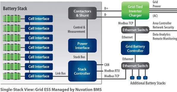 Grid battery management block diagram Nuvation