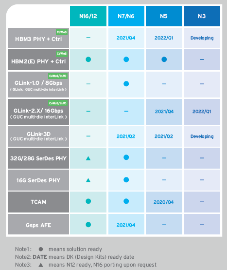 GUC supports TSMC's 3nm technology at 0.75V
