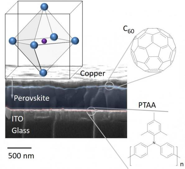 Boost for perovskite solar cell efficiency