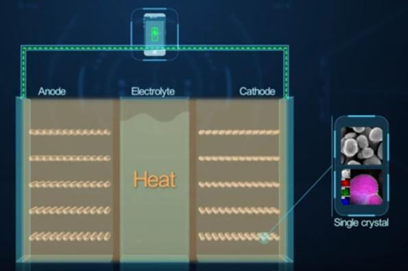 Breakthrough For High Temperature Graphene Based Lithium Ion Battery Technology