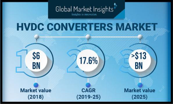 The market for high voltage DC (HVDC) converters is set to rise from $6bn in 2018 to around $13bn by 2025.