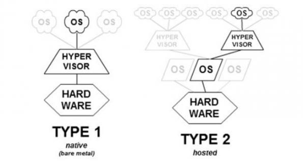 EEMBC, Prpl Foundation to benchmark hypervisors