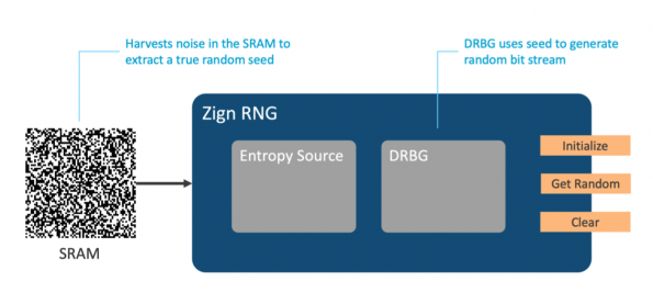 Software random number generator targets IoT devices