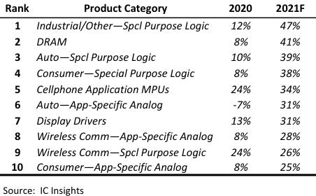 Top ten chip market boom for 2021