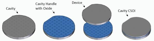 Superior MEMS sensors from cavity silicon-on-insulator wafers