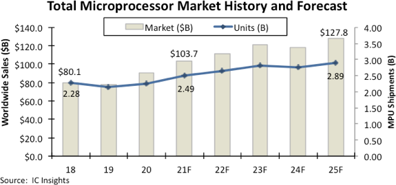 Microprocessor market to top $100bn in 2021
