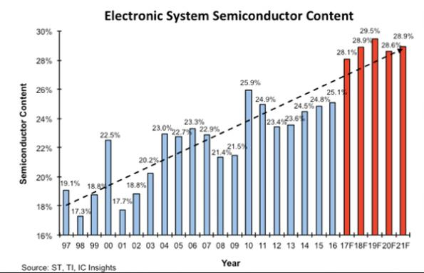 Semiconductor content of systems to hit record high