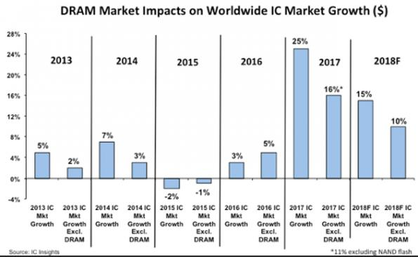 IC Insights doubles forecast for chip market growth