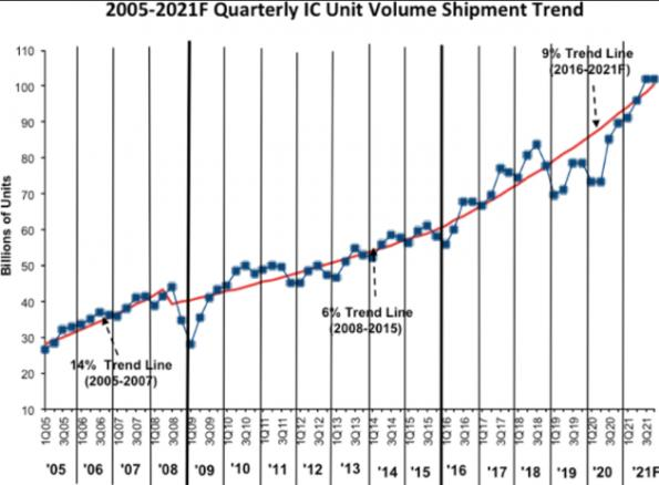 IC shipments to surge 21% in 2021