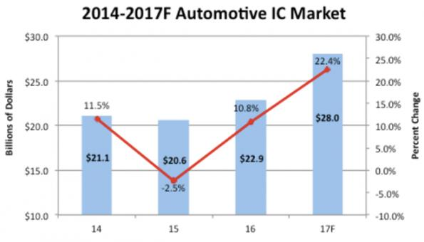 Automotive IC market to grow 22% in 2017