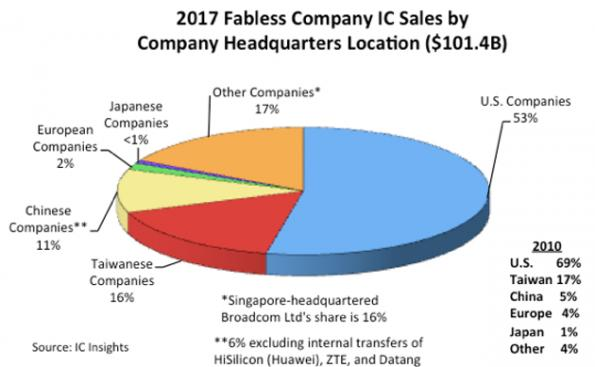China, Europe gain share in fabless chip market