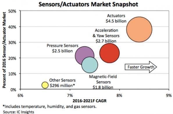 Sensor, actuator markets see uptick from wearables, embedded control
