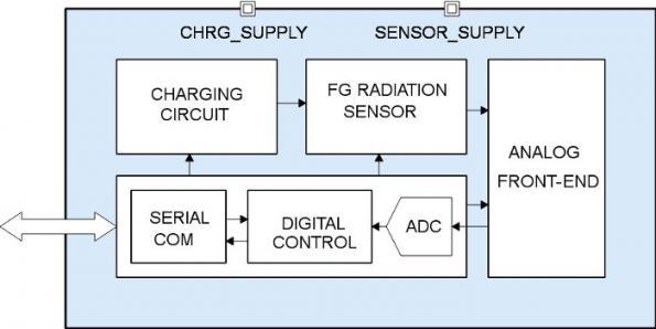 Radiation dosimeter IC uses floating gate
