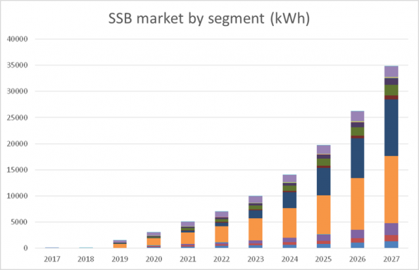 IDtechX market prediction for solid state batteries