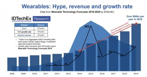 IDTechEx' new report on wearables estimates that the wearable technology market will be worth over $50bn in 2019 and has doubled since 2014.