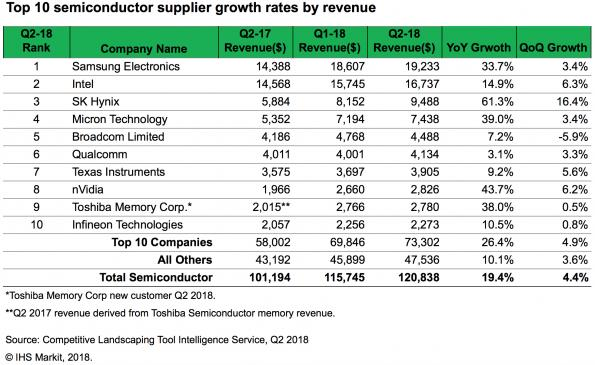 Global semiconductor revenue hits $120.8 billion in Q2