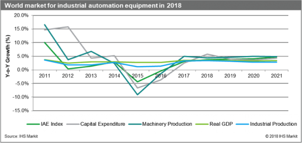Global industrial automation equipment market to reach $209.8 billion in 2018